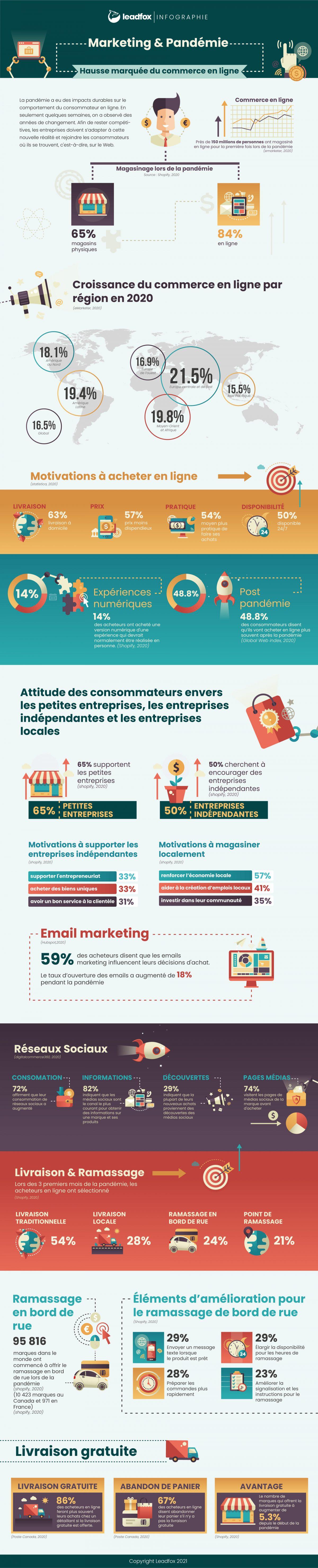 infographie-hausse du commerce en ligne